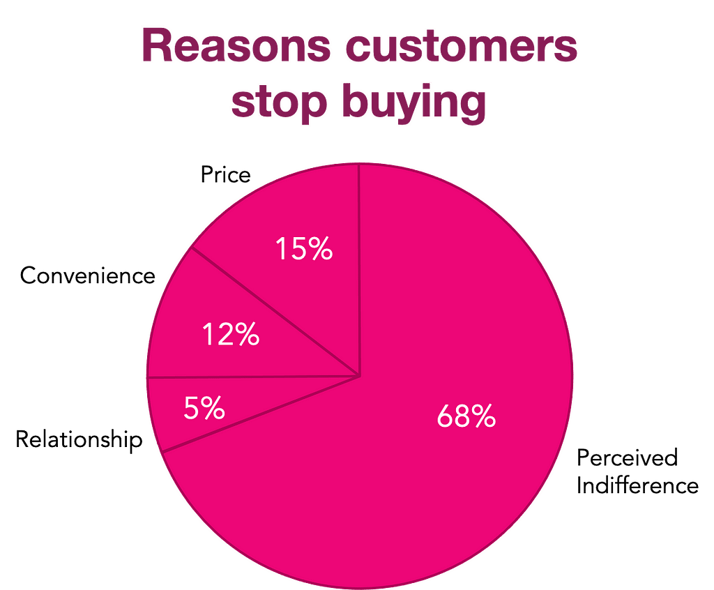 Reasons customers stop buying