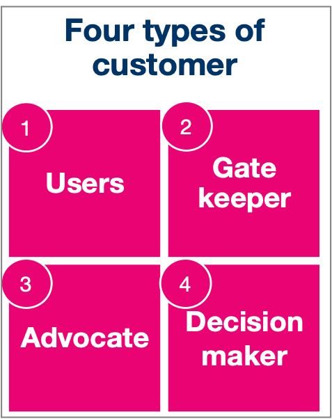 Four Types of Customer