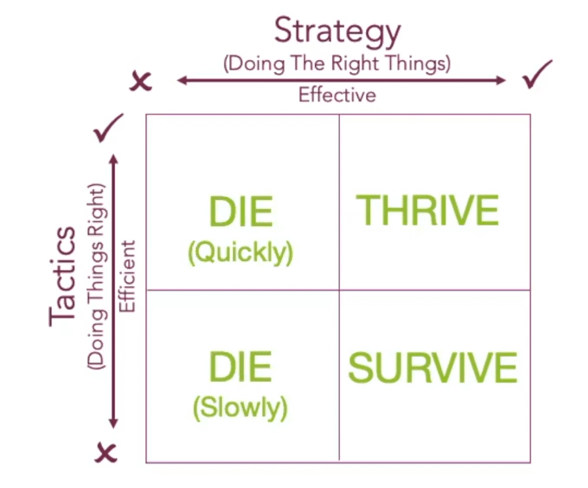 Strategy And Tactics Explained