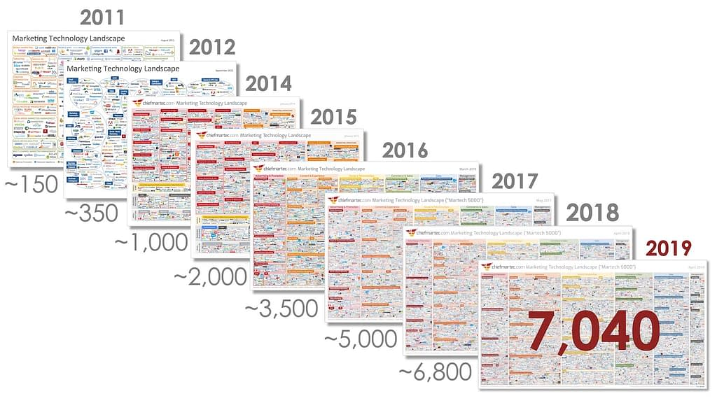 Digital Marketing Trends. Martech. 2001-2019.