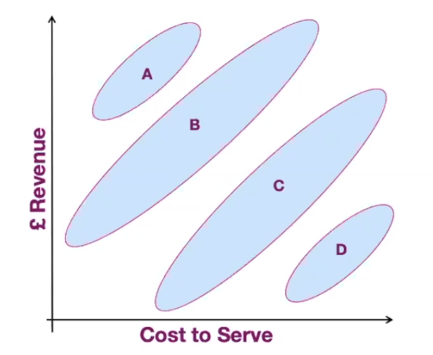 Four categories of customer