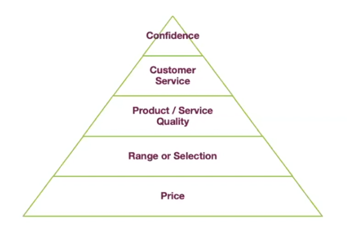 Why customers start buying