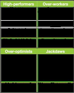 The Four Types Of Procrastinator